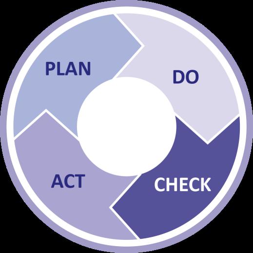 ISO PDCA Cycle - Bureaumen International